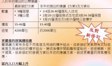 2013 – 9- 13 反對大磡村綜合發展區項目修訂方案
